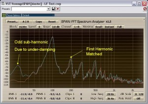 Harmonic Distortion at 100Hz