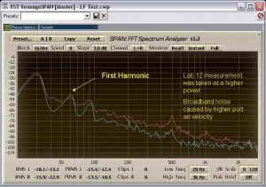 Harmonic Distortion at 30 Hz