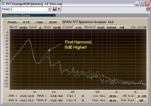 Harmonic Distortion at 40Hz