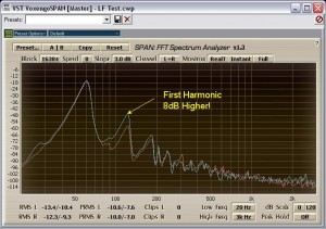 Harmonic Distortion at 60Hz